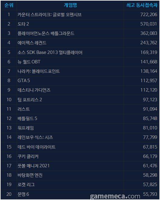 9월 10일 오전 10시 45분 기준 스팀 일 최고 동접자 TOP 20 (자료출처: 스팀)