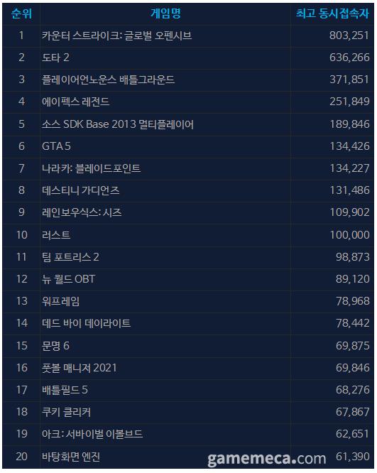 9월 13일 오전 10시 01분 기준 스팀 일 최고 동접자 TOP 20 (자료출처: 스팀)