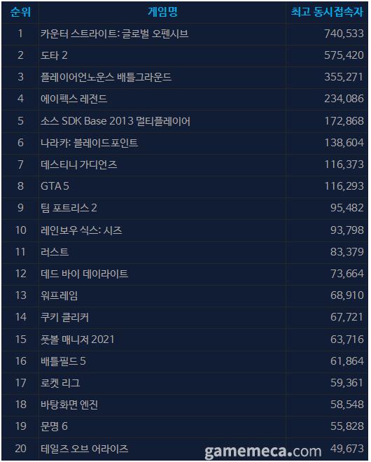 9월 14일 오전 10시 21분 기준 스팀 일 최고 동접자 TOP 20 (자료출처: 스팀)