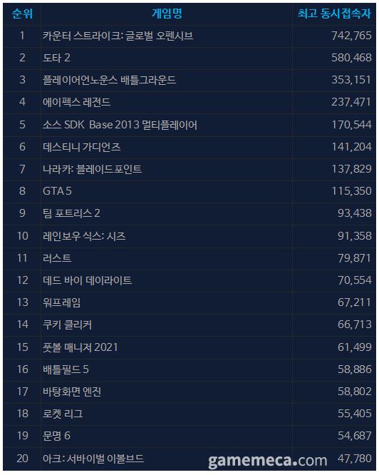 9월 15일 오전 10시 43분 기준 스팀 일 최고 동접자 TOP 20 (자료출처: 스팀)