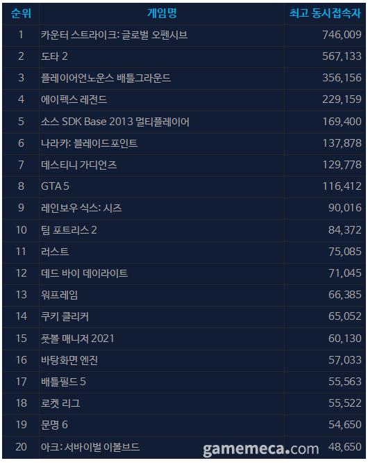 9월 16일 오전 11시 53분 기준 스팀 일 최고 동접자 TOP 20 (자료출처: 스팀)
