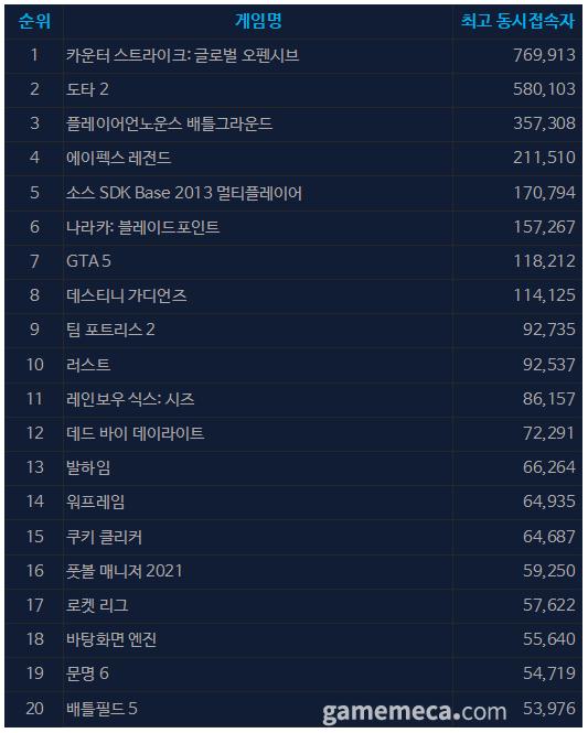 9월 17일 오전 10시 23분 기준 스팀 일 최고 동접자 TOP 20 (자료출처: 스팀)