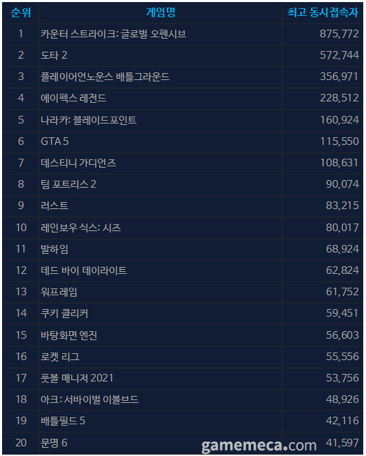 9월 24일 오전 10시 05분 기준 스팀 일 최고 동접자 TOP 20 (자료출처: 스팀)