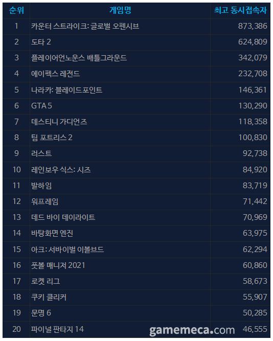 9월 27일 오전 11시 36분 기준 스팀 일 최고 동접자 TOP 20 (자료출처: 스팀)
