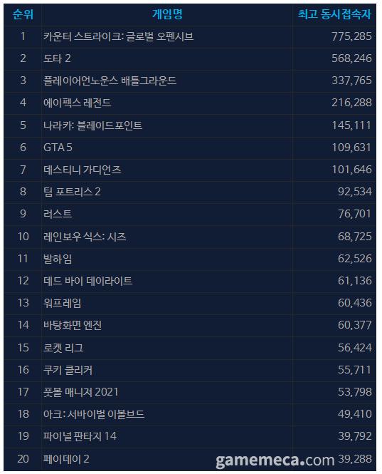 9월 28일 오전 10시 06분 기준 스팀 일 최고 동접자 TOP 20 (자료출처: 스팀)