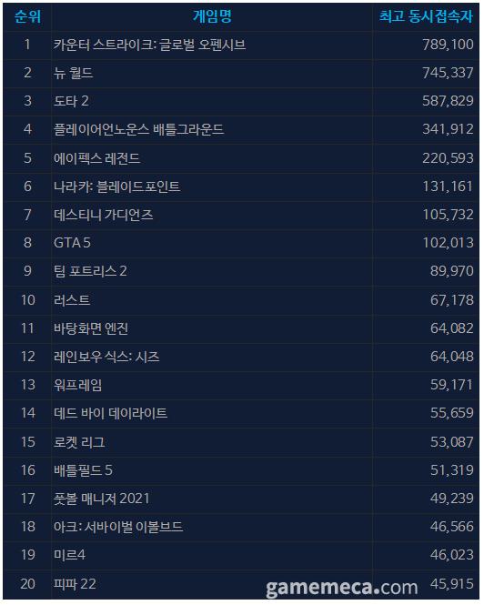 10월 6일 오전 10시 11분 기준 스팀 일 최고 동접자 TOP 20 (자료출처: 스팀)