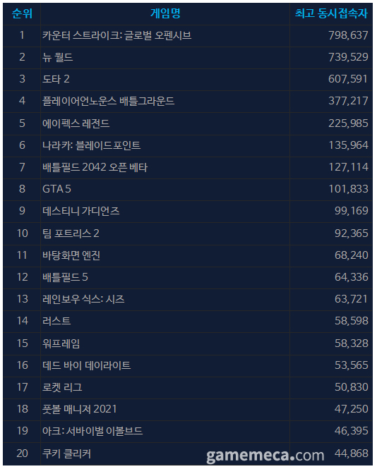 10월 7일 오전 10시 47분 기준 스팀 일 최고 동접자 TOP 20 (자료출처: 스팀)