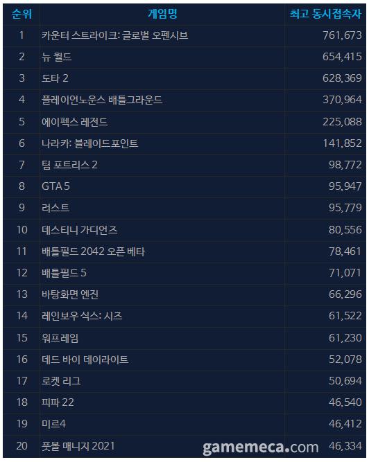 10월 8일 오전 10시 05분 기준 스팀 일 최고 동접자 TOP 20 (자료출처: 스팀)