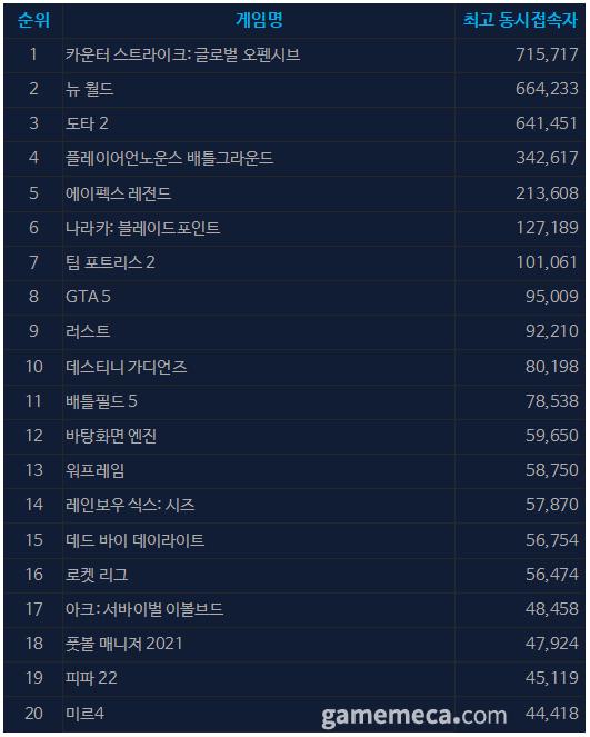 10월 12일 오전 11시 43분 기준 스팀 일 최고 동접자 TOP 20 (자료출처: 스팀)