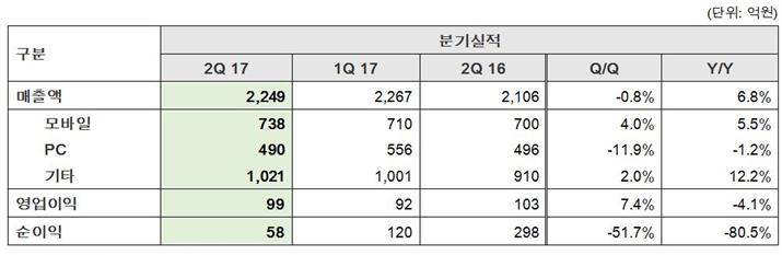 NHN엔터테인먼트 2017년 2분기 실적 (자료제공: NHN엔터테인먼트)