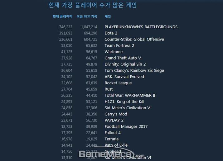 최고 동시접속자 184만 명을 기록한 '배틀그라운드' (사진출처: 스팀 공식 페이지)