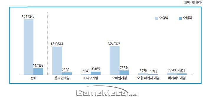 2016년 군개 게임 플랫폼별 수출/수입 규모