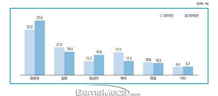 국내 게임 수출 국가별 비중
