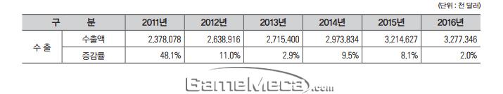 국내 게임산업 수출현황