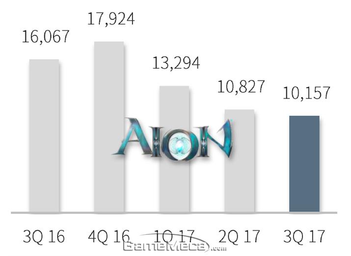 '아이온' 1년간 매출 변화 (사진출처: 엔씨소프트 IR)