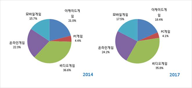 비디오게임, 전세계 게임시장 1/3 장악... 모바일은 15%