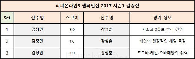 피파온라인3 챔피언십 2017 시즌1 결승전 경기 결과