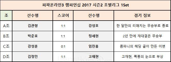 피파온라인3 챔피언십 2017 시즌1 조별리그 1주차 경기 결과