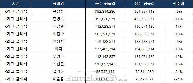 K리그 더 클래식 주요 선수의 8월 5주차 시세 현황