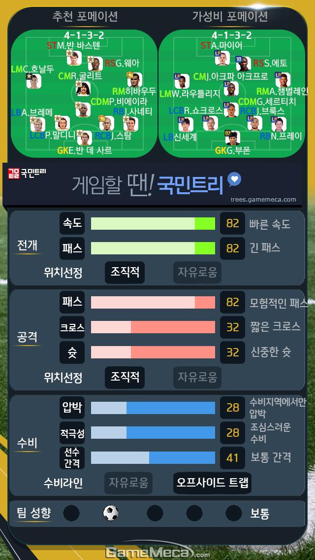랭커들이 추천한 4-1-3-2 포메이션 선수와 전술 수치 (전술 수치 제공 : 90min뮤즈)