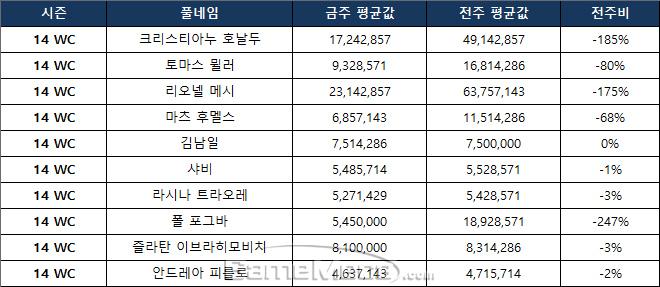 14 WC 주요 선수의 9월 1주차 시세 현황