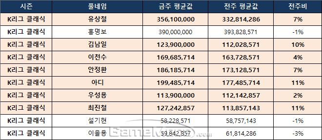 K리그 더 클래식 주요 선수의 9월 1주차 시세 현황
